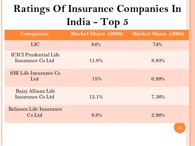Top Home Insurance Companies In India Home Review Co