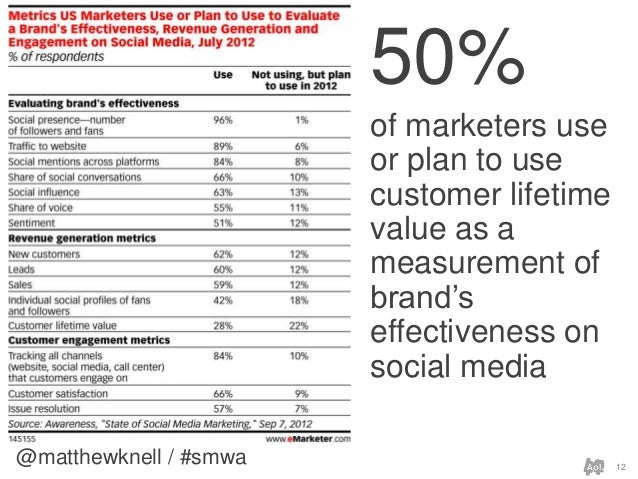 @matthewknell / #smwa 1250%of marketers useor plan to usecustomer lifetimevalue as ameasurement ofbrand'seffectiveness ons...