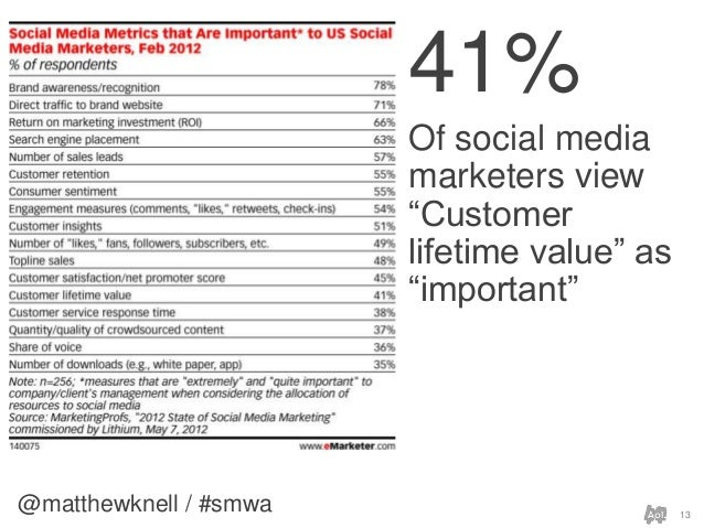 """@matthewknell / #smwa 1341%Of social mediamarketers view""""Customerlifetime value"""" as""""important"""""""