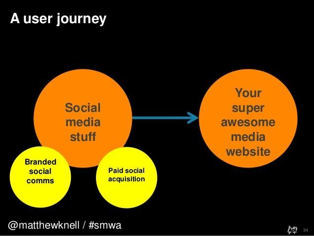 @matthewknell / #smwaA user journey34YoursuperawesomemediawebsiteSocialmediastuffBrandedsocialcommsPaid socialacquisition