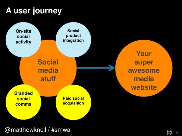 @matthewknell / #smwaA user journey38YoursuperawesomemediawebsiteSocialmediastuffBrandedsocialcommsPaid socialacquisitionS...