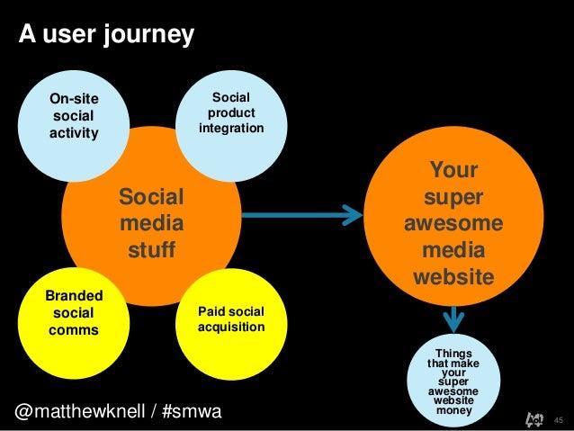 @matthewknell / #smwaA user journey45YoursuperawesomemediawebsiteSocialmediastuffBrandedsocialcommsPaid socialacquisitionS...