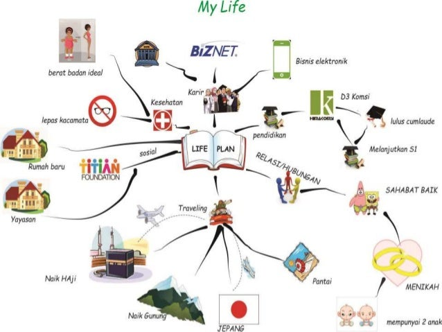 Image Result For Life Mapping Terbaik