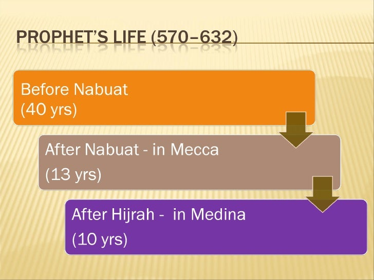Life of Prophet Muhammed (saw) Slide 3