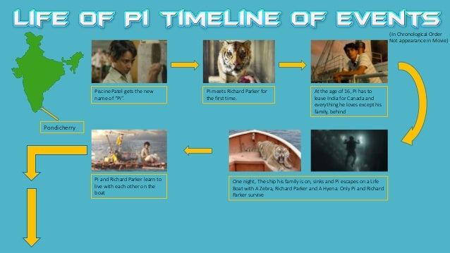 Life of pi timeline of events for Life of pi name