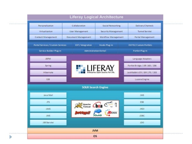 Liferay Architecture By Navin Agarwal