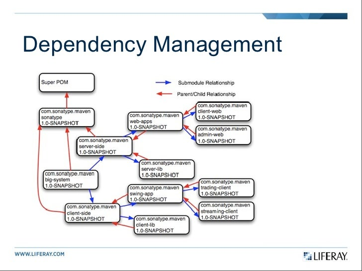 Project management dependency