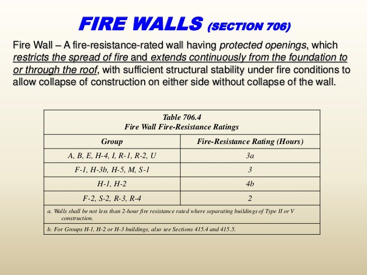 2 Hour Fire Barrier At Exterior Wall Plan Detail : Hour exterior wall assembly pictures to pin on pinterest