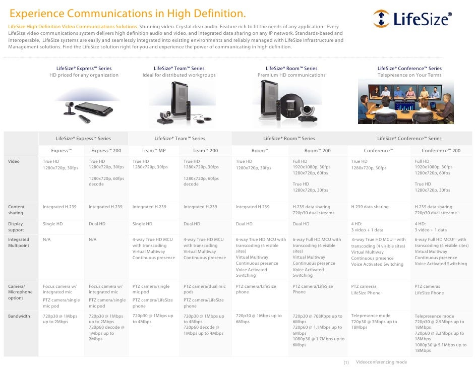 Experience Communications in High Definition. LifeSize High Definition Video Communications Solutions. Stunning video. Cry...
