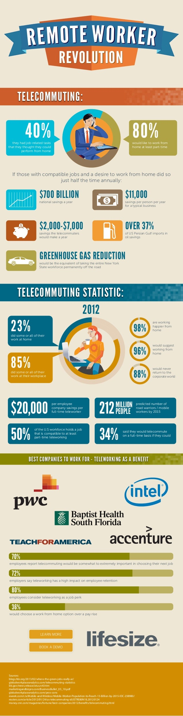 benefits of telecommuting Telecommuting also benefits a company's bottom line by positively impacting employee engagement even after onboarding, the majority of employees in flexibility programs report higher engagement.
