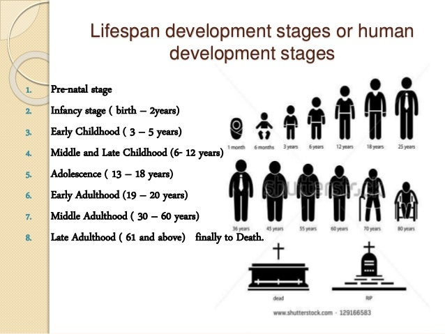 Life span development – Developmental task