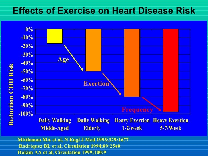 the lack of exercise among senior A sedentary lifestyle is a type of lifestyle with little or no physical activity  is characterized by sitting or remaining inactive for most of the day with little or no exercise lack.