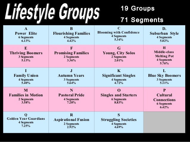 19 Groups 71 Segments A Power Elite 6 Segments 6.13% B Flourishing Families 4 Segments 4.42% C Blooming with Confidence 4 ...