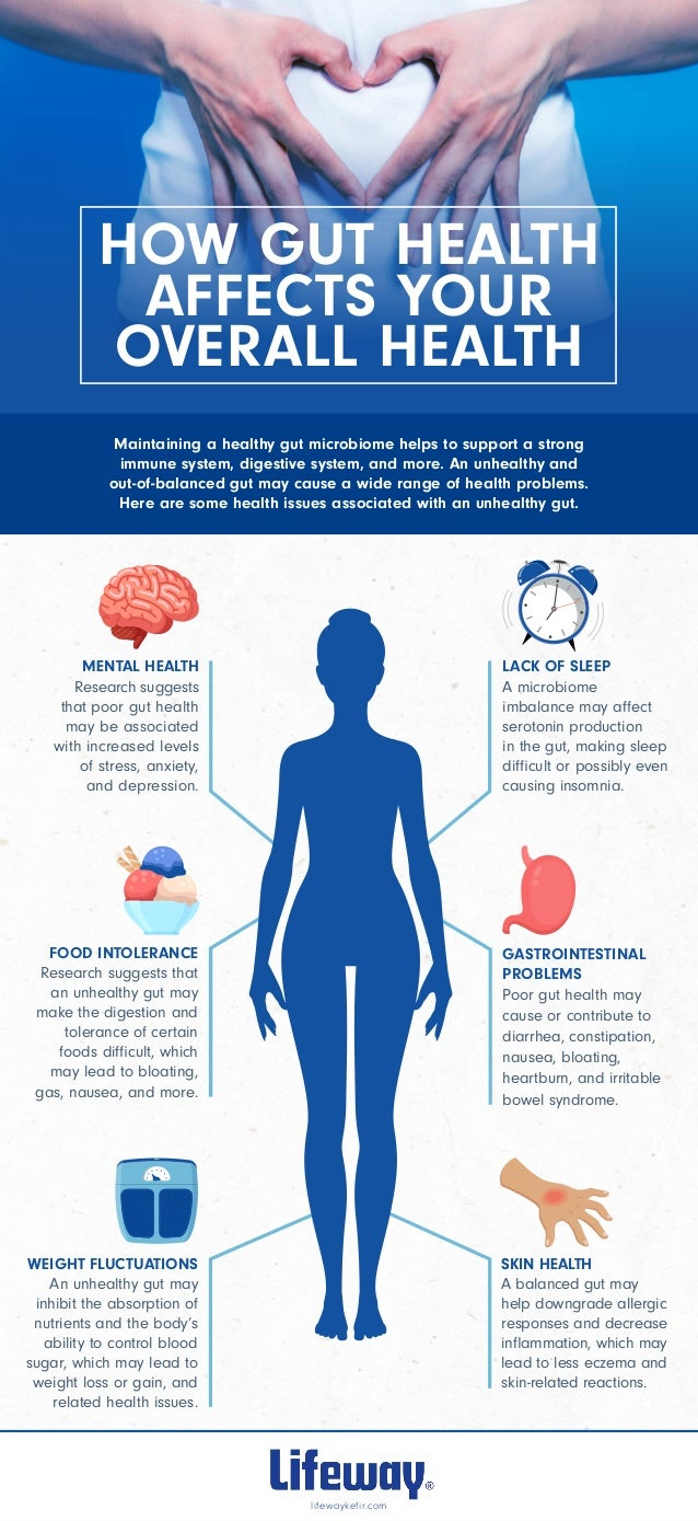 Infographic: How Gut Health Affects Your Overall Health