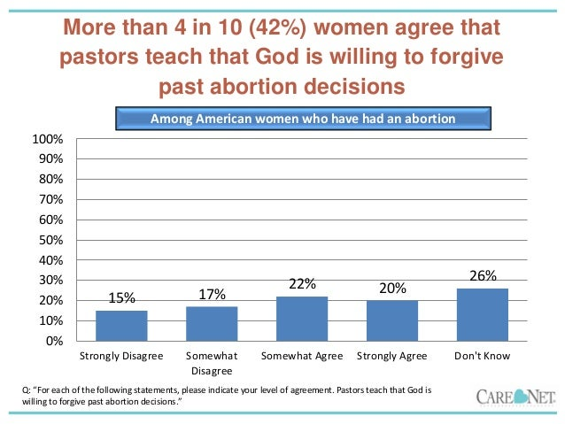 Women who choose abortion are certain of the decision