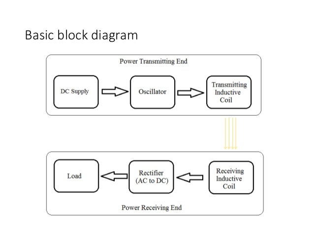 21  basic block diagram