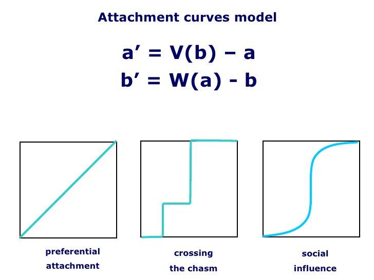 <ul><li>a ' = V( b ) –  a </li></ul><ul><li>b ' = W( a ) -  b </li></ul>Attachment curves model preferential attachment cr...
