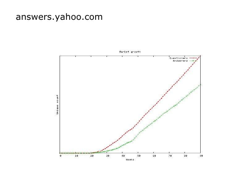 answers.yahoo.com