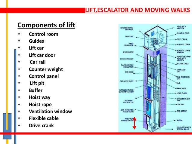 Lift Escalator Amp Moving Walk