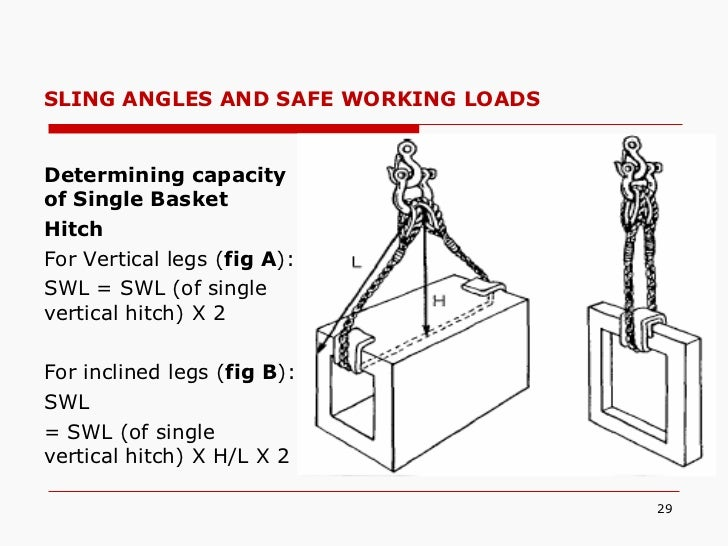Lifting & procedure