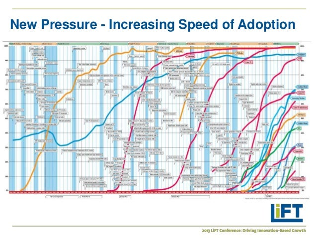 Innovation And The S Curve