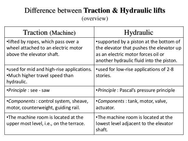Hydraulic Lift: Hydraulic Lift Vs Electric Lift