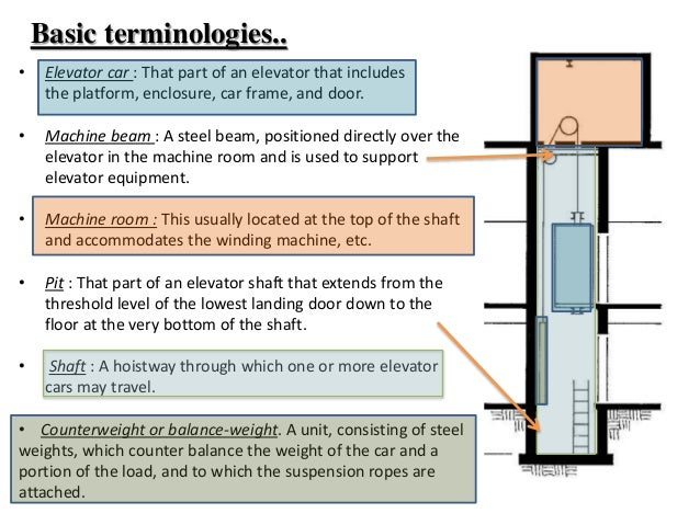 free body diagram of elevator pit slab