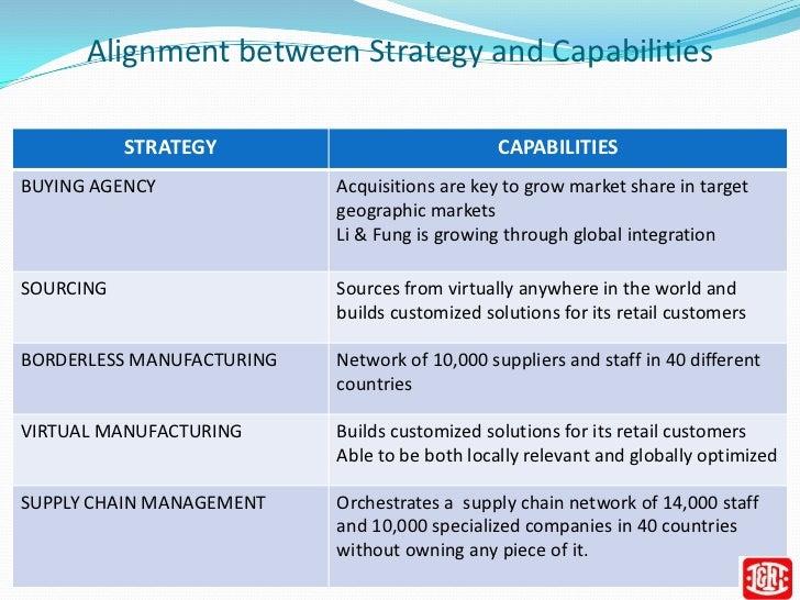 li fung strategy case