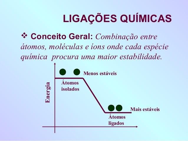 LIGAÇÕES QUÍMICAS Conceito Geral: Combinação entreátomos, moléculas e íons onde cada espéciequímica procura uma maior est...