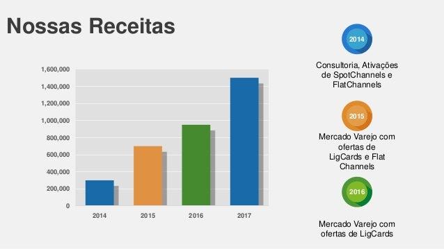 Nossas Receitas  2014  Consultoria, Ativações de SpotChannels e FlatChannels  1,600,000 1,400,000 1,200,000  2015  1,000,0...