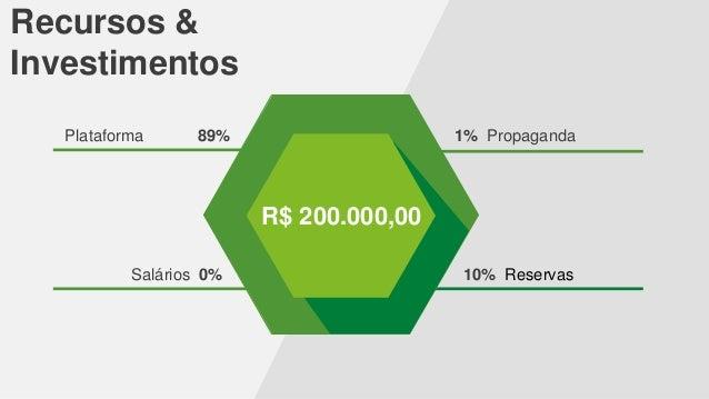 Recursos & Investimentos Plataforma  89%  1% Propaganda  R$ 200.000,00 Salários 0%  10% Reservas
