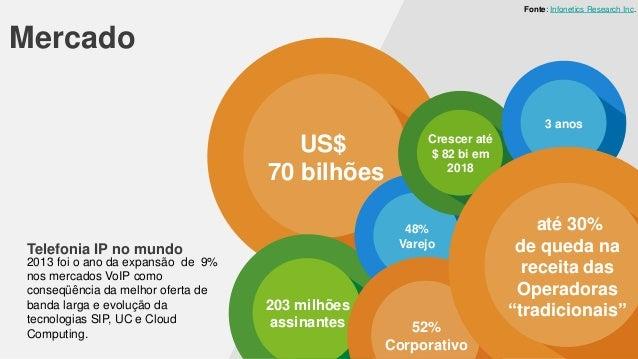 Fonte: Infonetics Research Inc.  Mercado 3 anos  US$ 70 bilhões  48% Varejo  Telefonia IP no mundo 2013 foi o ano da expan...