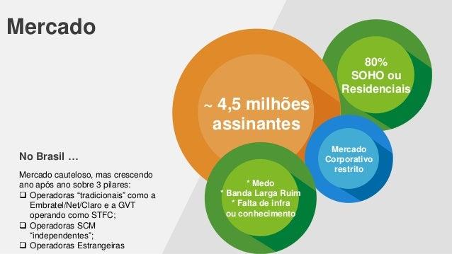 Mercado 80% SOHO ou Residenciais  ~ 4,5 milhões assinantes Mercado Corporativo restrito  No Brasil … Mercado cauteloso, ma...