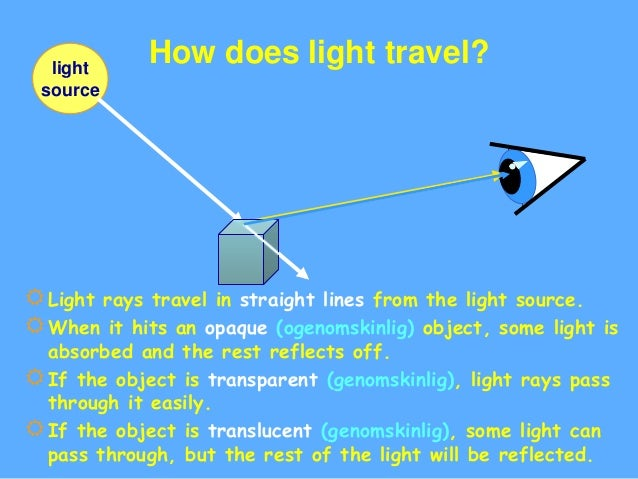 How Does Light Travel Images