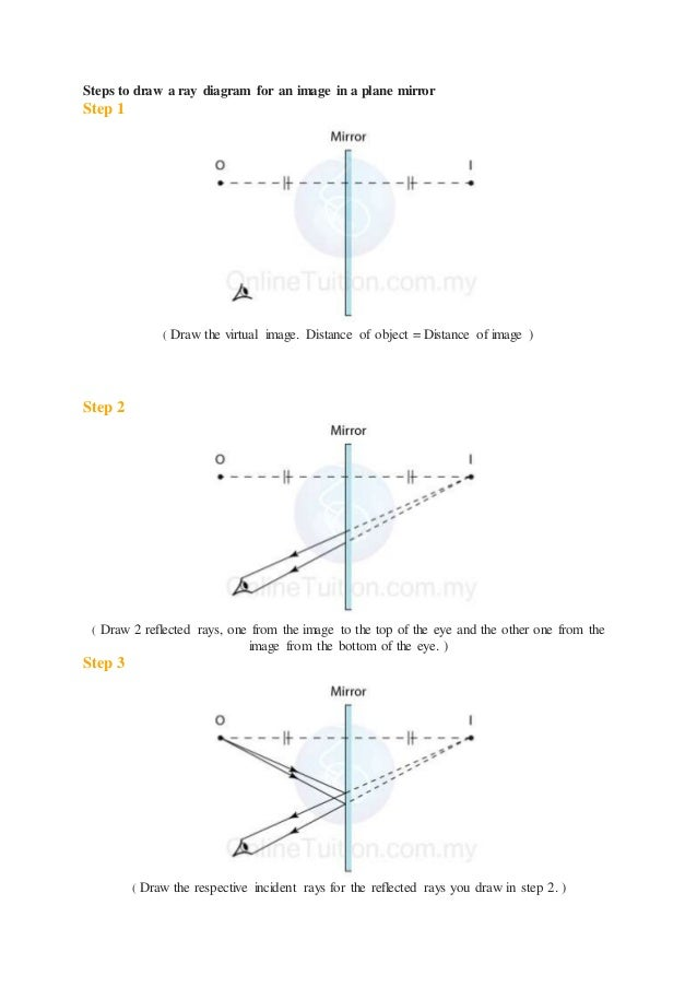 Physics light form 4 same size as the object 3 steps to draw a ray diagram ccuart Gallery