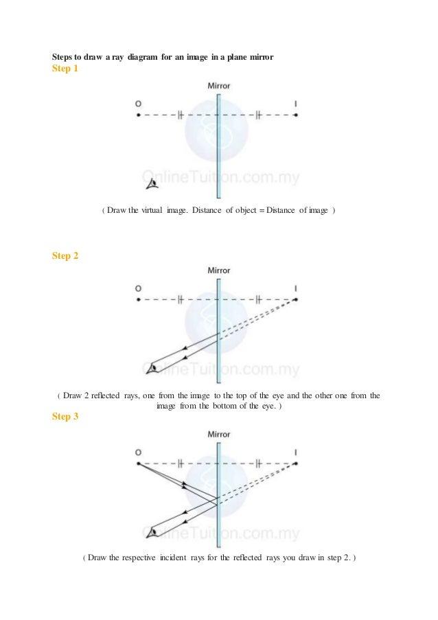 Physics Light Form 4