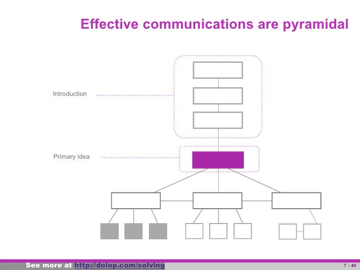 Effective communications are pyramidal                 Introduction                   Primary idea     See more at powerfu...