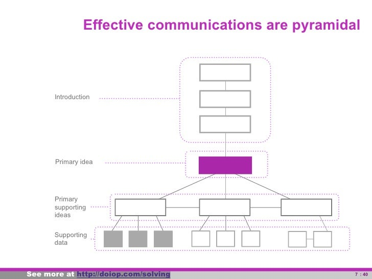 Effective communications are pyramidal                 Introduction                   Primary idea                  Primar...