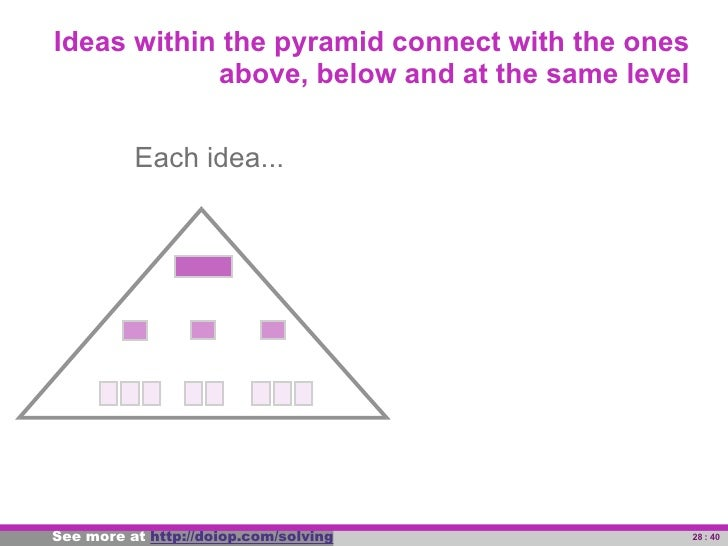 Ideas within the pyramid connect with the ones                   above, below and at the same level                   Each...