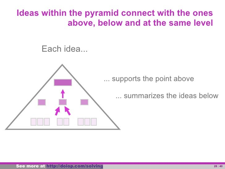 So developing the pyramid is an iterative                     process of grouping and summarizing                         ...