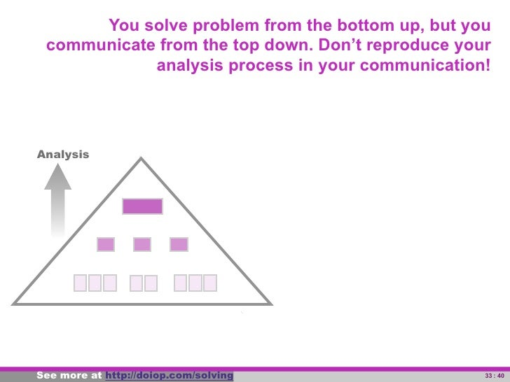 You solve problem from the bottom up, but you         communicate from the top down. Don't reproduce your                 ...