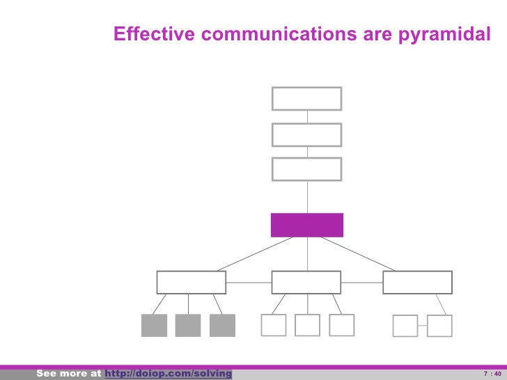 Effective communications are pyramidal     See more at powerful-problem-solving.com                  7 : 38