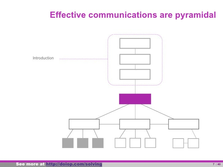 Effective communications are pyramidal                 Introduction     See more at powerful-problem-solving.com          ...