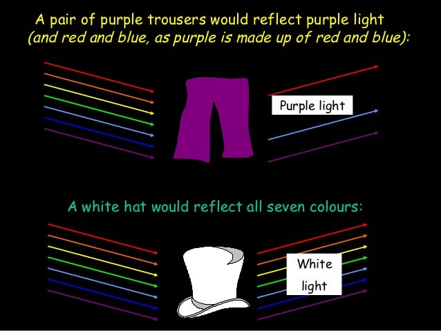 Light Refraction And Colour Mixing