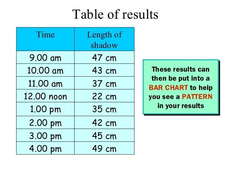Ruler Measurements
