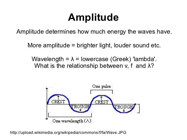 what is the relationship between amplitude of a wave and its energy