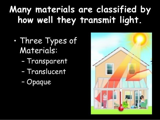 The Behavior Of Light On Different Substances