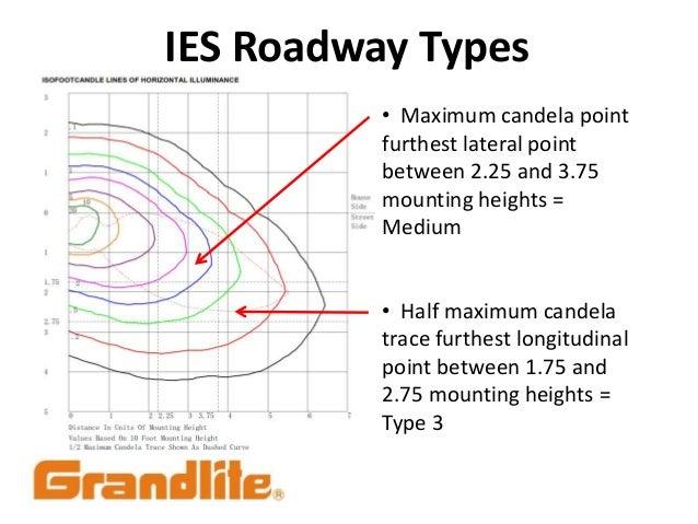 IES Roadway Types; 28.  sc 1 st  SlideShare & Luminaire Light Distribution Classifications azcodes.com