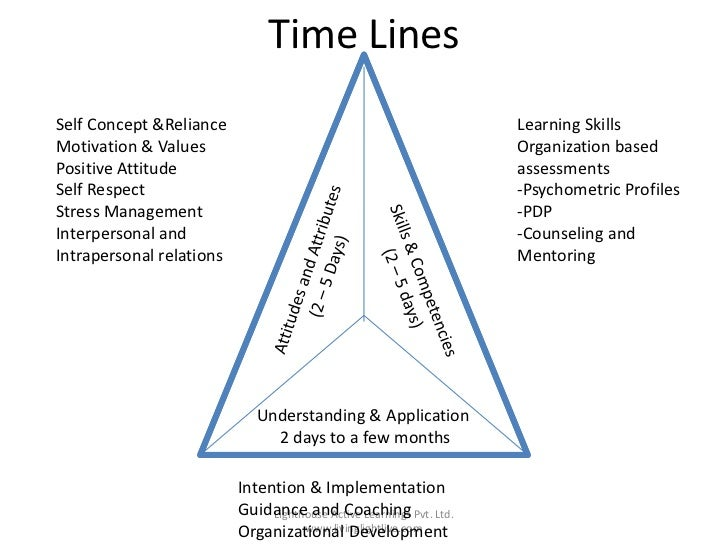 Time LinesSelf Concept &Reliance                                         Learning SkillsMotivation & Values               ...