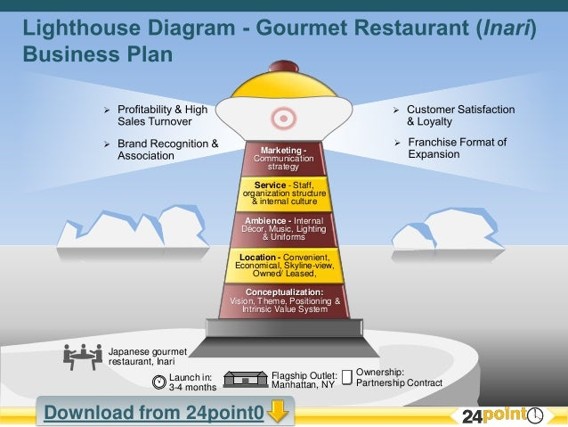 Lighthouse Diagram or Stages Diagram